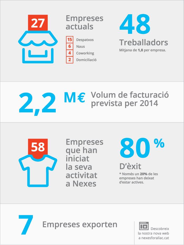 infografia per viver d'empreses i coworking amb dades d'empreses, treballadors, facturació i exportació